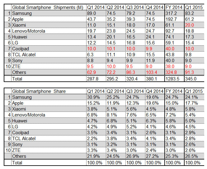 Q1 2015 global smartphone market share