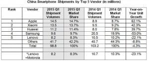 IDC China smartphone Q1 2015