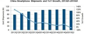 IDC China smartphone growth