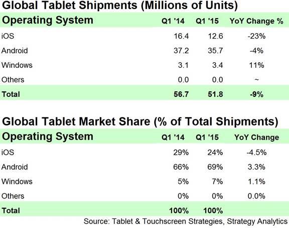 SA Q1 2015 Tablets