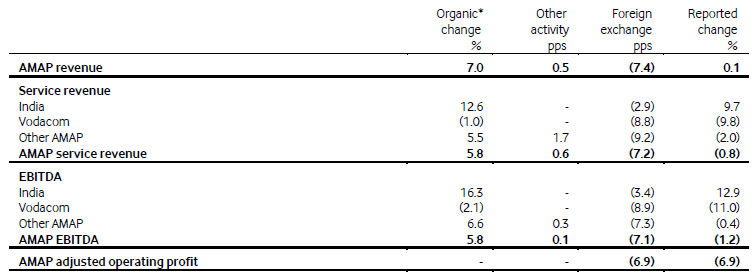 Vodafone Q1 2015 table 2