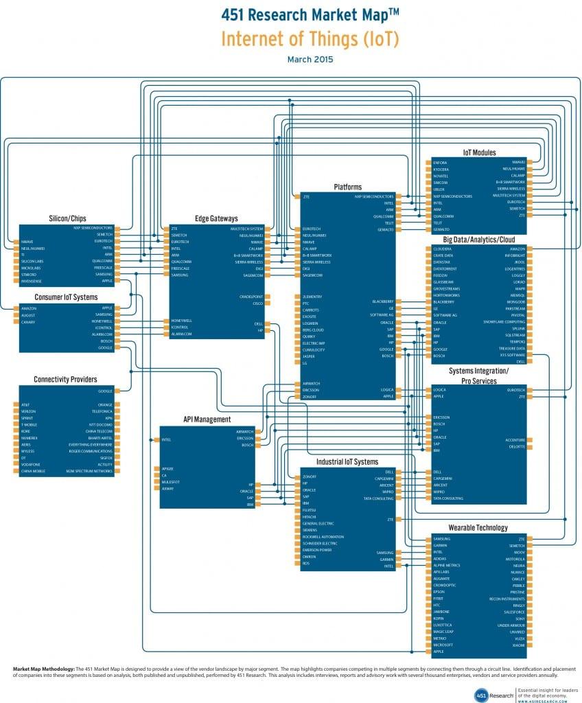 IoT Market Map 451