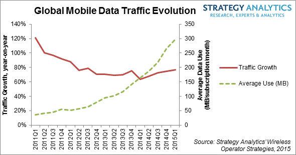 SA mobile data chart