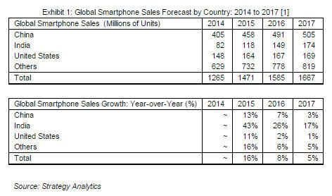 SA smartphone forecast India