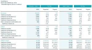 Telefonica Q2 2015 data