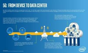 Intel 5G slide