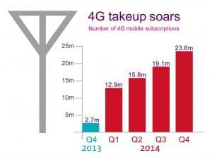 Ofcom 2015 market report operator 4G