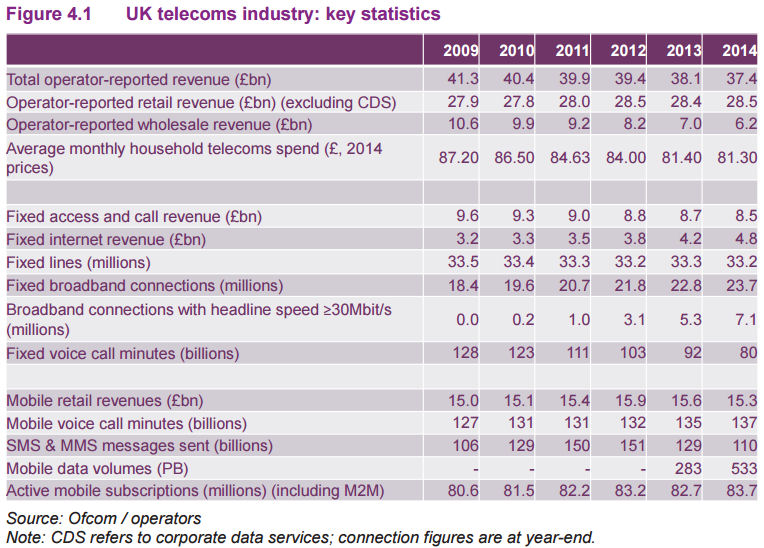 Ofcom 2015 market report operator table