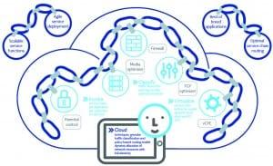 Nokia cloud service chain