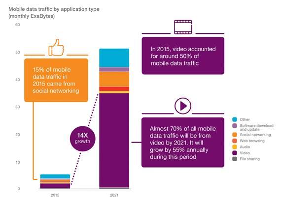 Ericsson mobile data 2021