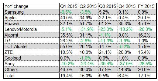 Q4 2015 smartphone shipments growth