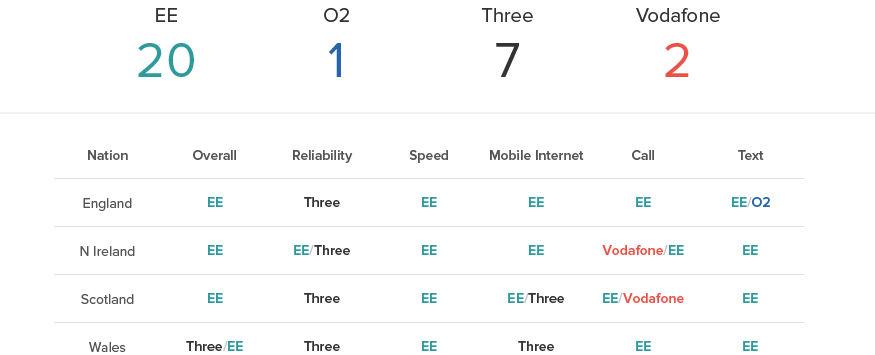 Rootmetrics 2h 2015 uk country scores