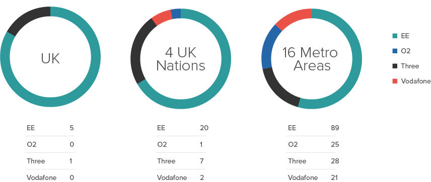 Rootmetrics 2h 2015 uk performance scores