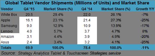 Tablet Q4 2015 SA