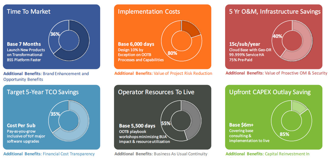 Veris cloud core benefits slide