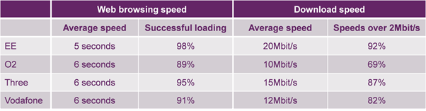 Ofcom 4G Speeds