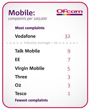 Ofcom complaints 1