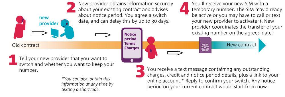 Ofcom switching diagram 1