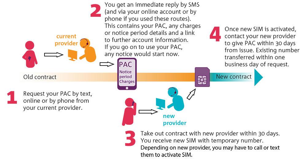 Ofcom switching diagram 2