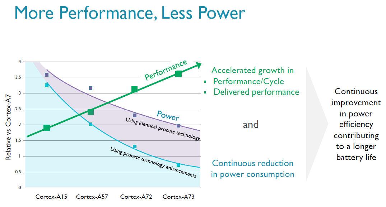 ARM Cortex A73 power performance