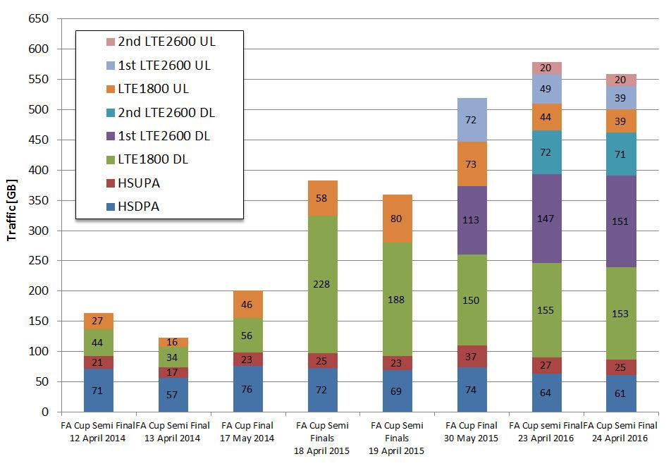 EE Wembley FA Cup data chart