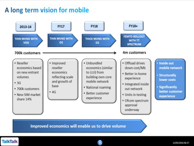 TalkTalk mobile strategy