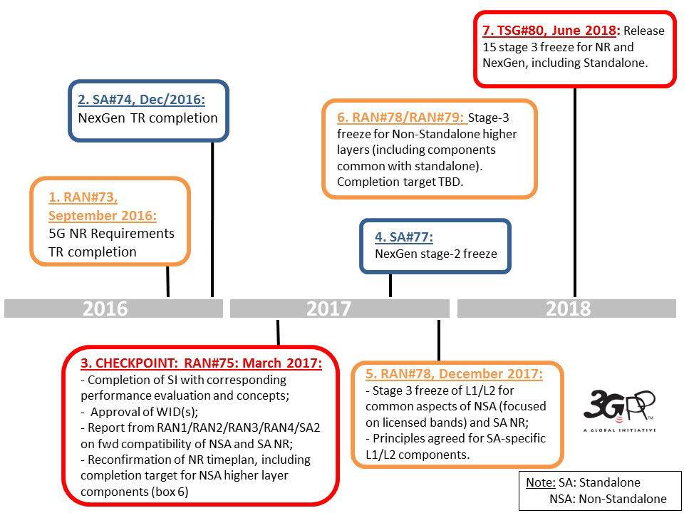3GPP 5G timeline