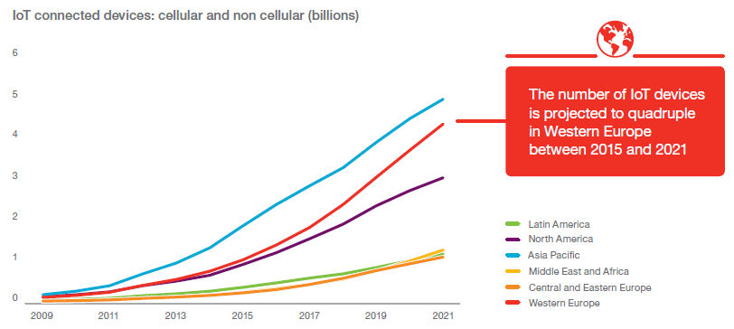 Ericsson mobility report 2016 chart 1