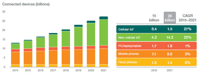 Ericsson mobility report 2016 chart 2