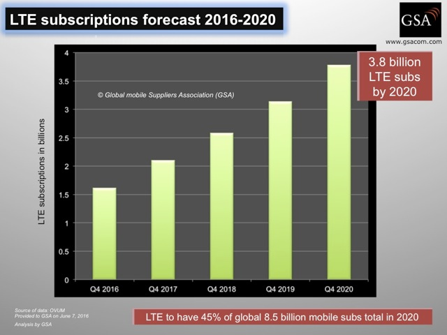 GSA LTE 2020 growth