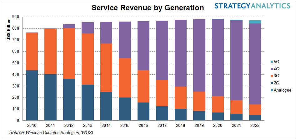 SA service revenue chart