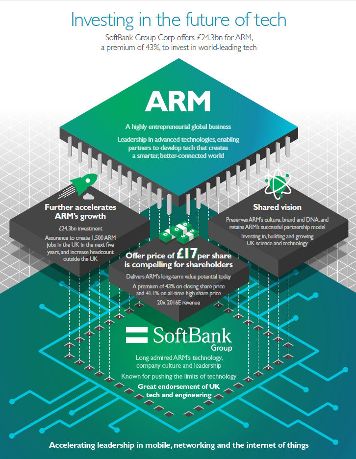 ARM Softbank infographic