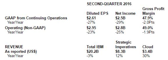 IBM Results Q2