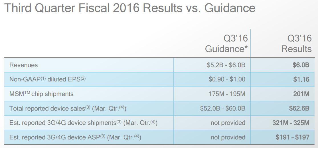 Qualcomm Q2 2016 slide 1