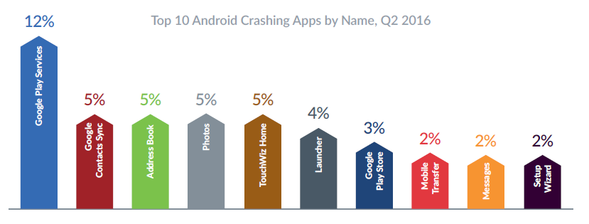 Android Crashing Apps