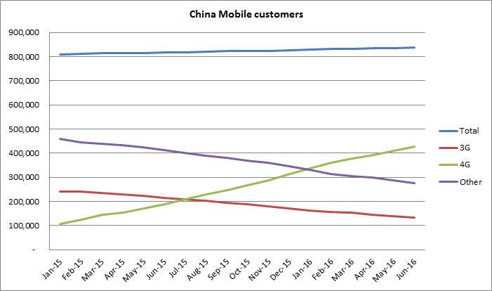 China mobile customers