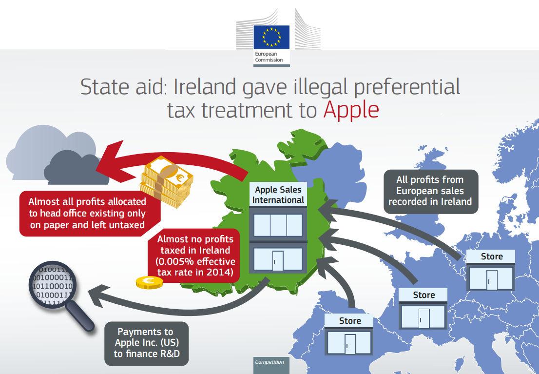 EC apple state aid slide