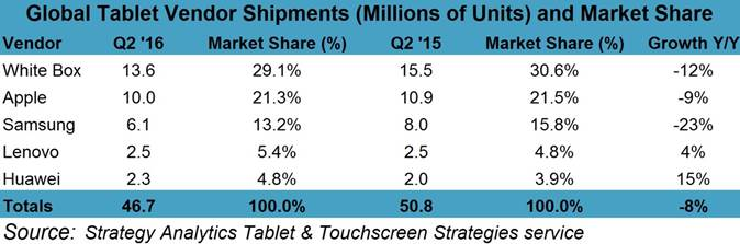 Strategy Analytics Tablet Q2 2016 numbers