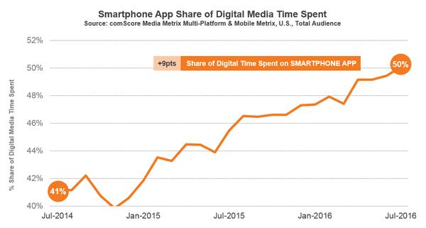 Comscore smartphone time online