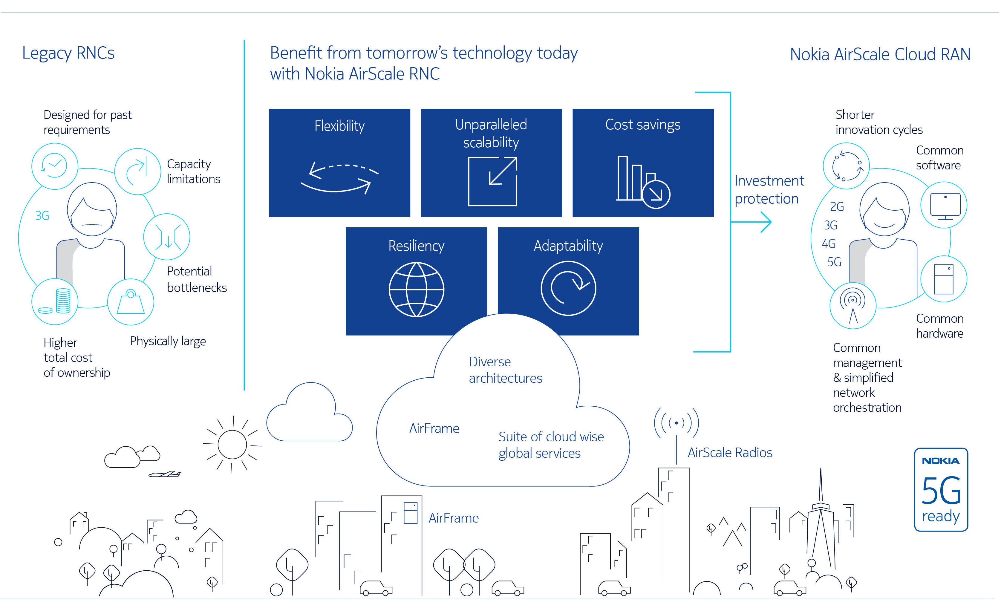 Nokia airscale infographic