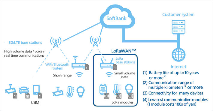 Softbank IoT 2
