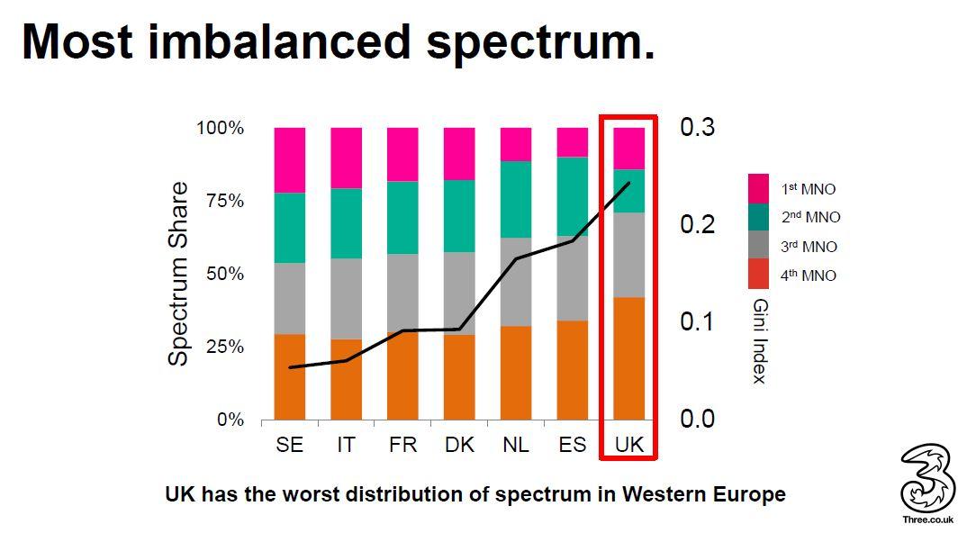 Three spectrum allocation