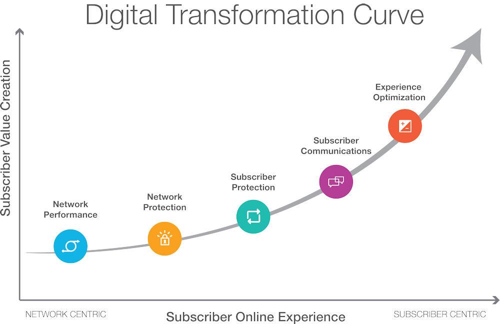 digital-transformation-curve-no-product-names