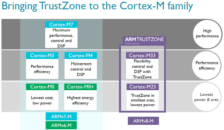 ARM cortex m