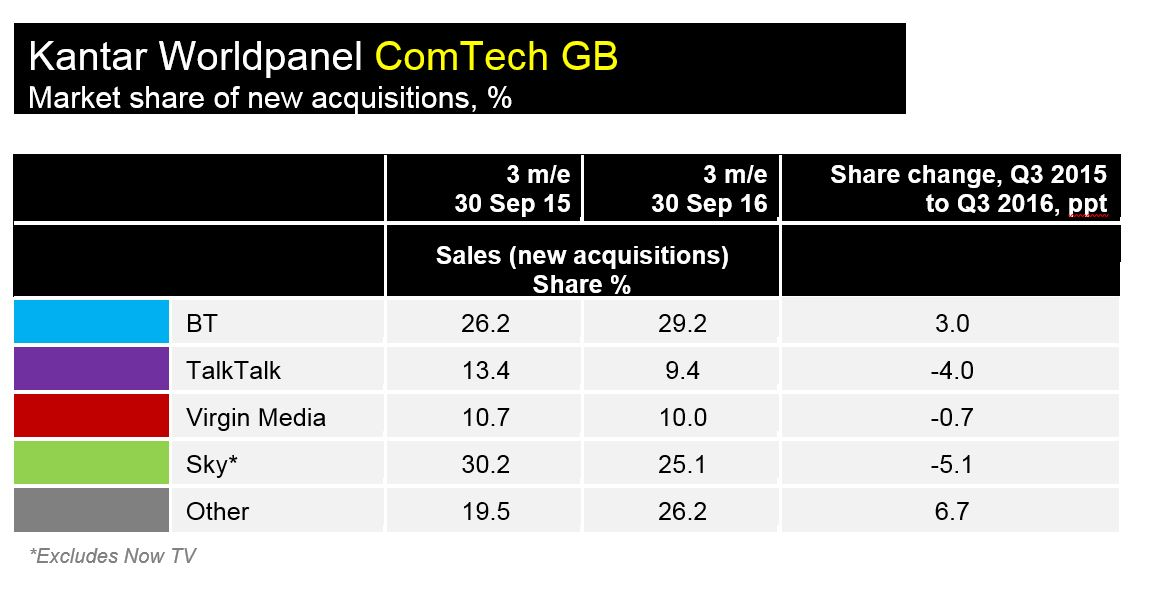 Kantar Acquisition Share Q3 2016