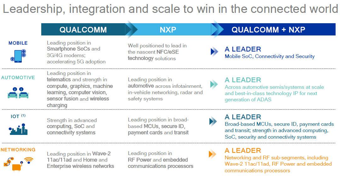 Qualcomm NXP slide