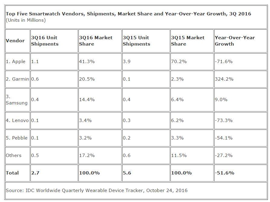 Smartwatch market Q3 2016
