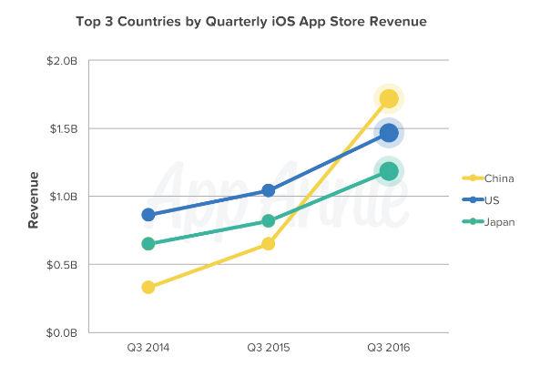 app annie q3 ios app store revenue