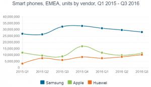 Canalys EMEA Smartphone Tracker - Q3
