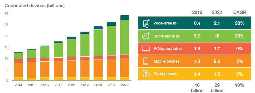 Ericsson mobility nov 16 devices
